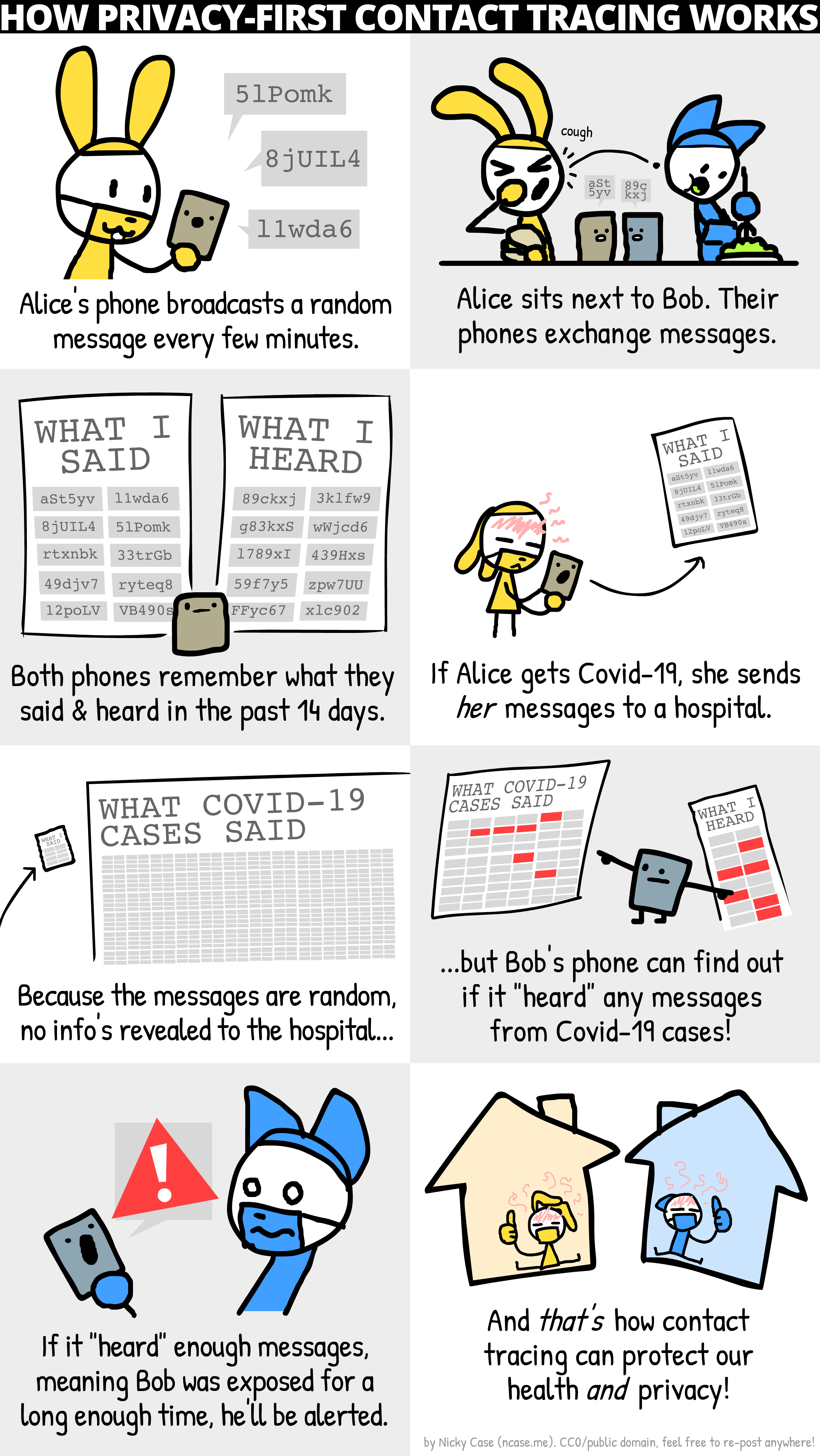 Contact Tracing Comic